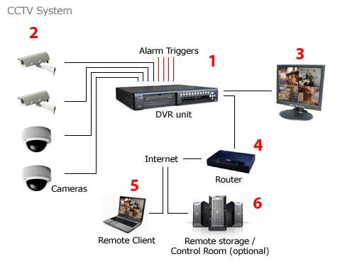 Singapore Economic Reliable Cctv Surveillance Security